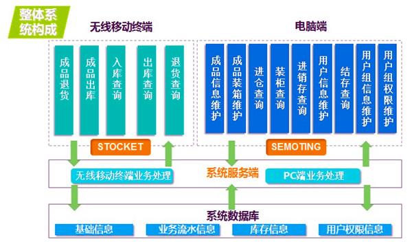 条码WMS系统de架构