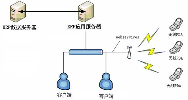 条码WMS系统yuERP接口实现方法