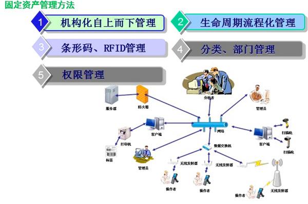 新万bo体育gu定资changuanli系统在大xing医yao连锁企ye的应用案例